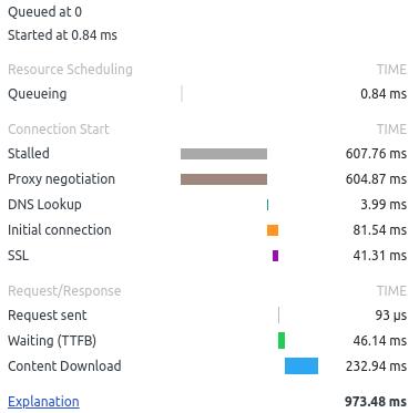 network timeline on Amazon